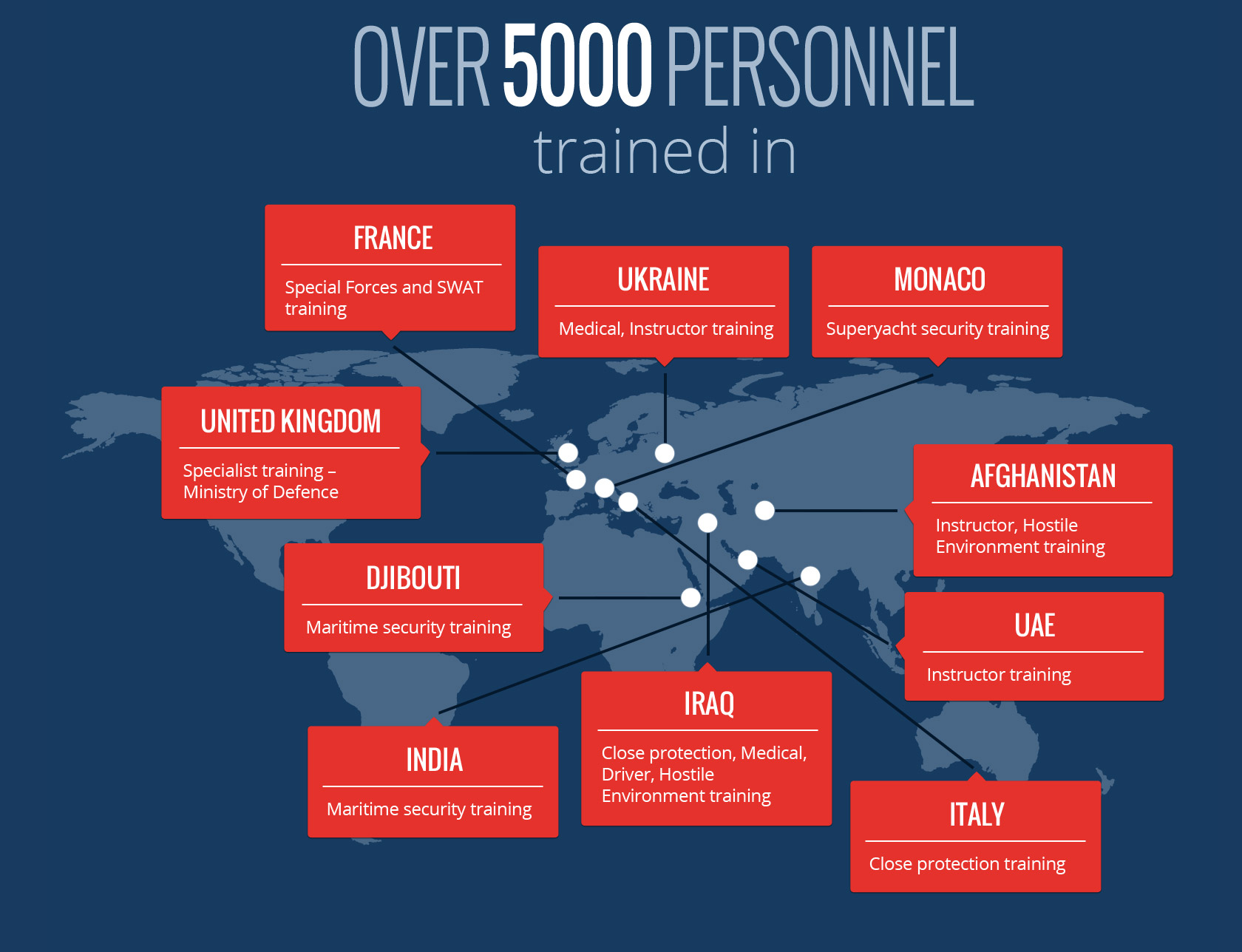 Over 5000 personnel trained in France - Security training; Ukraine - Medical, Instructor training; Monaco - Superyatch security training; United Kingdom - Specialist training – Ministry of Defence; Djibouti - Maritime security training; India - Maritime security training; Iraq - Close protection, Medical, Driver, Hostile Environment training; Italy - Close protection training; UAE - Instructor training; Afghanistan - Instructor, Hostile Environment training