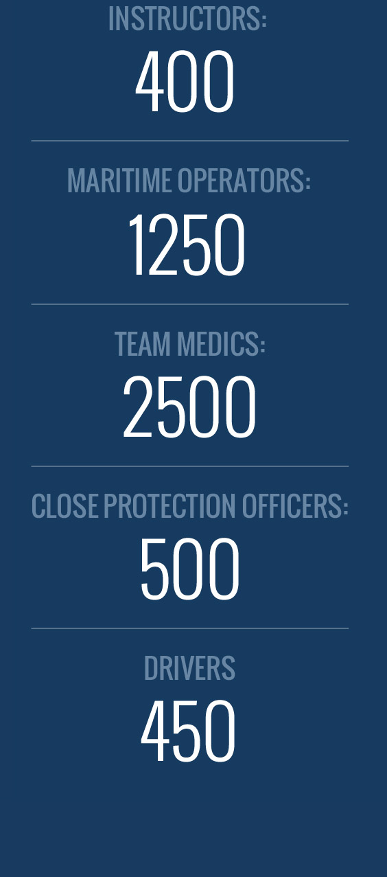 300 instructors, 1200 maritime operators, 2500 team medics, 500 close protection officers, 400 drivers
