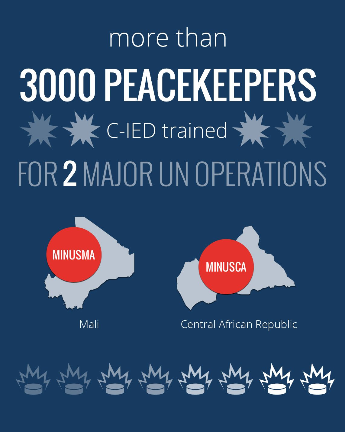 more than 3000 peacekeepers C-IED trained for 2 major UN operations: MINUSMA (Mali), MINUSCA (Central African Republic)