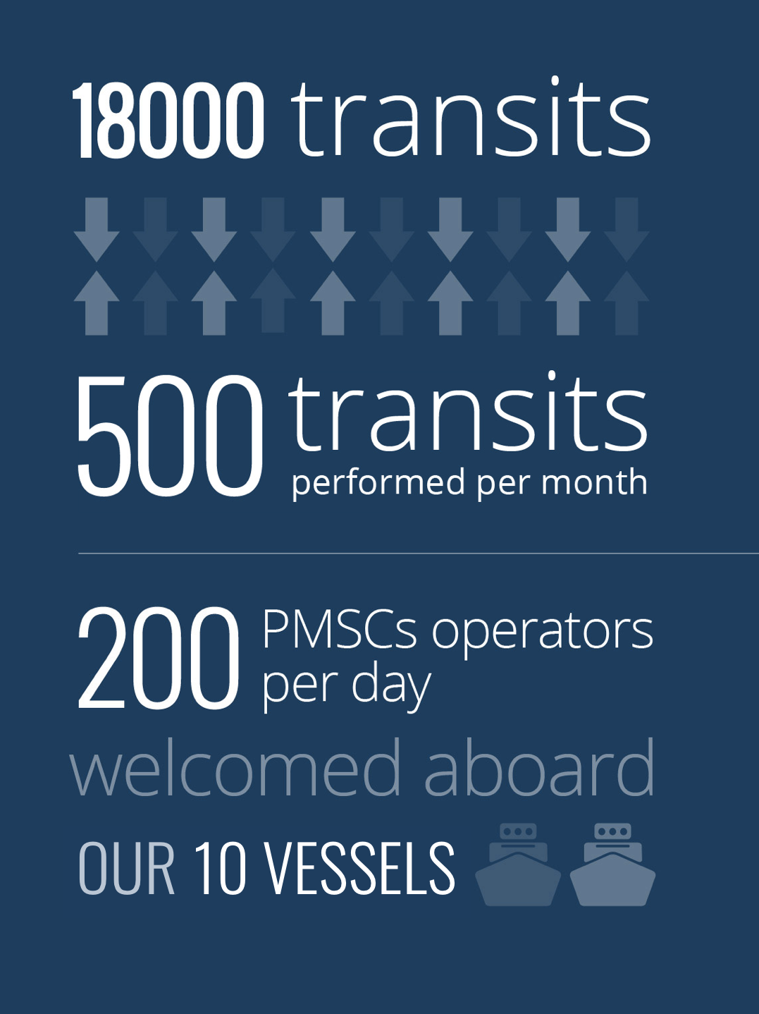 18000 transits, 500 transits realised per month, 200 PMSCs operators per day welcomed aboard our 2 vessels