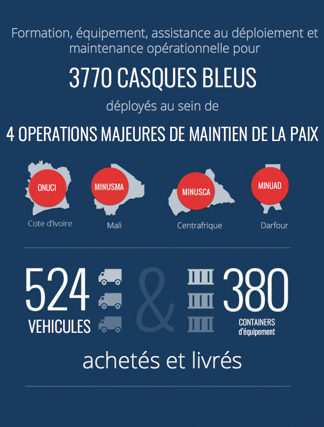 Peacekeeping infographics FR